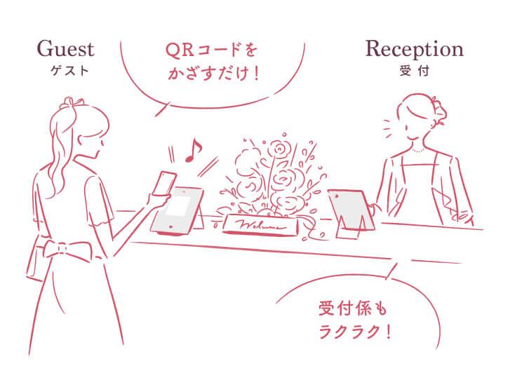 受付システムのイメージ